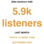 Fast 6000 Zuhörer bei Spotify im Oktober!